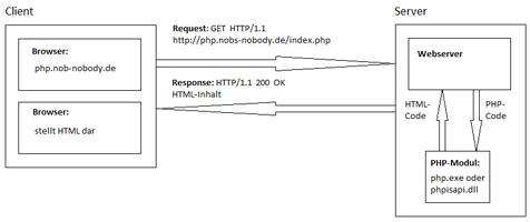 Vereinfachte PHP-Kommunikation